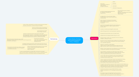 Mind Map: Industrialization Strategy and Industrial Relations  Policy in Malaysia