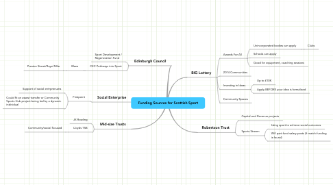 Mind Map: Funding Sources for Scottish Sport