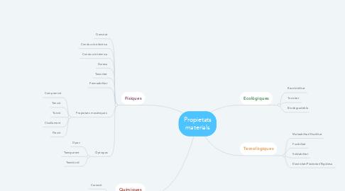 Mind Map: Propietats materials
