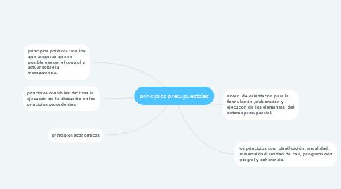 Mind Map: principios presupuestales