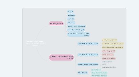 Mind Map: مفهوم العبادة (خصائصها -الخلل العقائدي في مفاهيم العبادة )