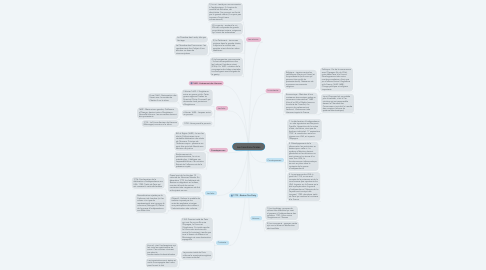 Mind Map: Les transitions finales