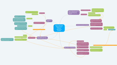 Mind Map: Nature Demands Respect From Humans (Genevieve George)