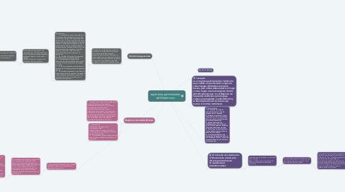 Mind Map: regímenes patrimoniales del Matrimonio
