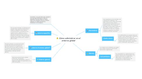 Mind Map: Cómo administrar en el entorno global