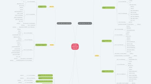 Mind Map: LESÃO MEDULAR ADULTO