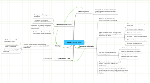 Mind Map: SMART Board Tools