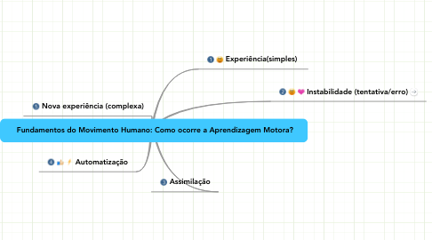 Mind Map: Fundamentos do Movimento Humano: Como ocorre a Aprendizagem Motora?