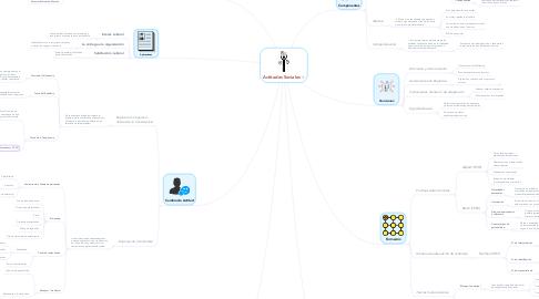 Mind Map: Actitudes Sociales