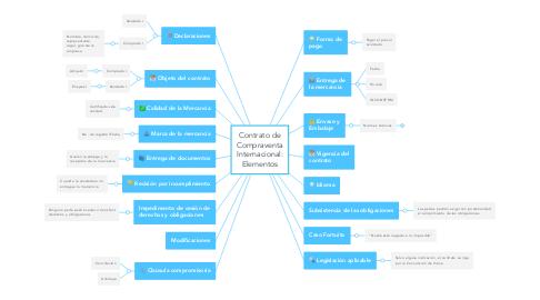 Mind Map: Contrato de Compraventa Internacional: Elementos
