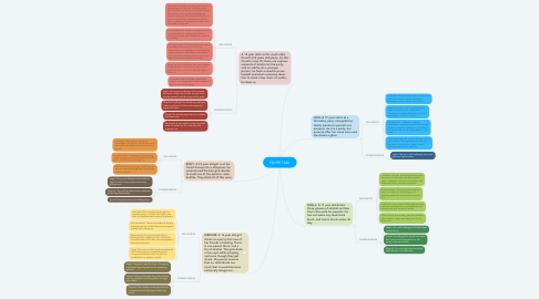Mind Map: PDHPE TASK