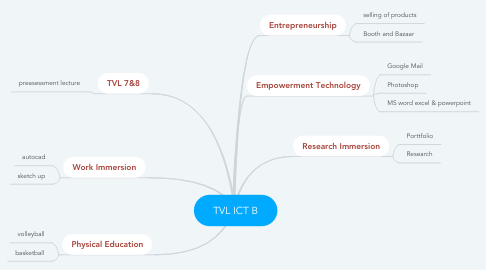 Mind Map: TVL ICT B