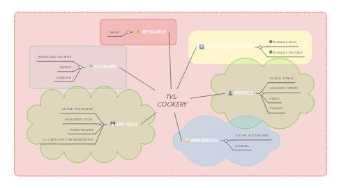 Mind Map: TVL- COOKERY