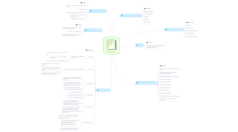 Mind Map: Perencanaan