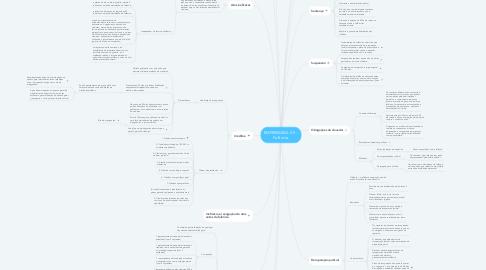 Mind Map: EMPRESARIAL VII -  Falência.