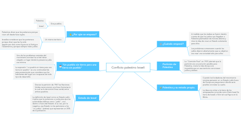 Mind Map: Conflicto palestino Israelí