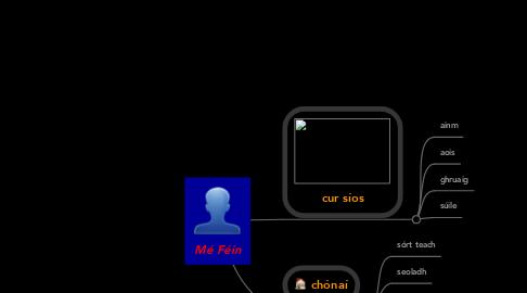 Mind Map: Mé Féin