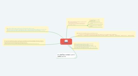 Mind Map: องค์ประกอบของเทคโนโลยีสารสนเทศ