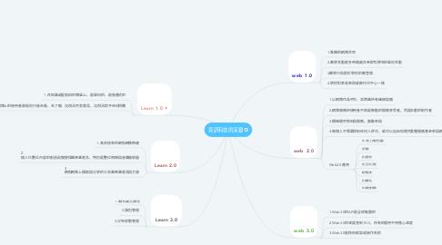 Mind Map: 資訊科技的演變
