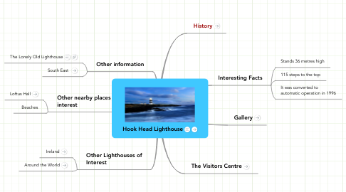 Mind Map: Hook Head Lighthouse