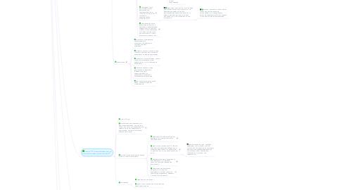 Mind Map: Публичные выступления от А до Я [Папуашвили]