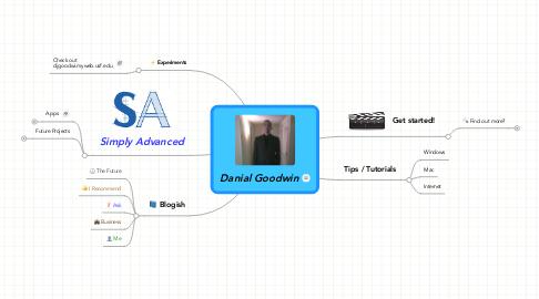 Mind Map: Danial Goodwin