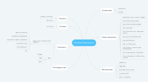 Mind Map: Частный пансионат