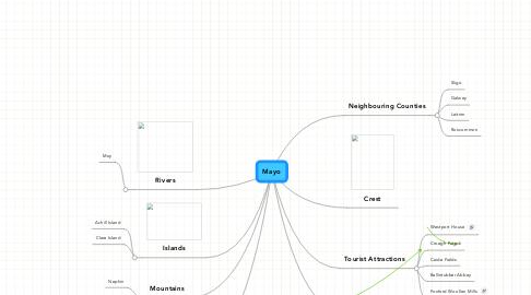 Mind Map: Mayo