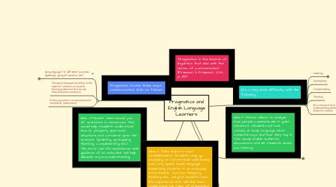 Mind Map: Pragmatics and English Language Learners