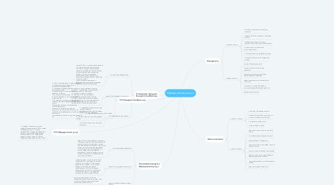 Mind Map: Юридические услуги
