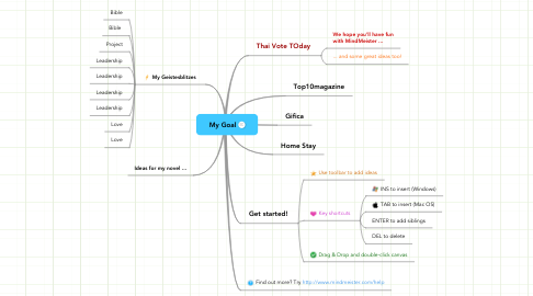 Mind Map: My Goal