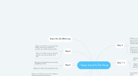 Mind Map: 7 days travel to Da Nang