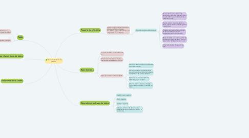Mind Map: Uso de herramientas de gestión.