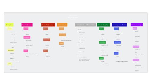 Mind Map: Orientaciones Metodológicas por Tradiciones