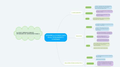 Mind Map: DESARROLLOS RADICALES EN EL PENSAMIENTO CONTABLE