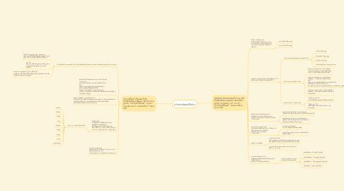 Mind Map: ประเภทของศิลปะ