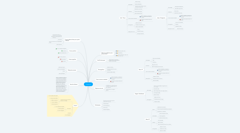 Mind Map: Personas