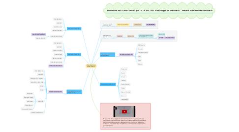 Mind Map: ORGANIZACION DE MANTENIMIENTO