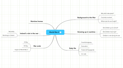 Mind Map: World War 2