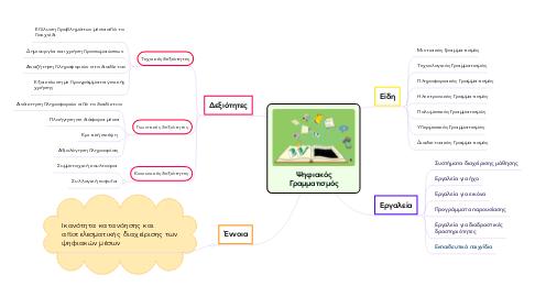 Mind Map: Ψηφιακός Γραμματισμός