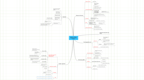 Mind Map: Electronic Graphic Organizers-Course Project