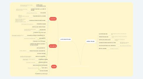 Mind Map: GBS ALSTERDORFER STRASSE