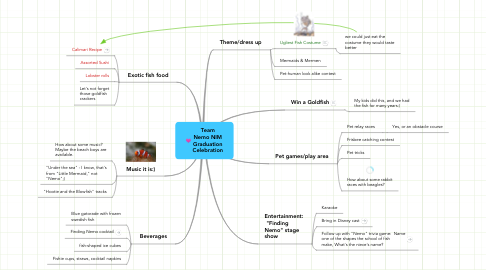 Mind Map: Team Nemo NIM Graduation Celebration