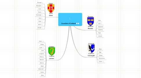 Mind Map: Counties of Ireland