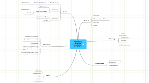 Mind Map: Team Moby Dick NIM Graduation Celebration