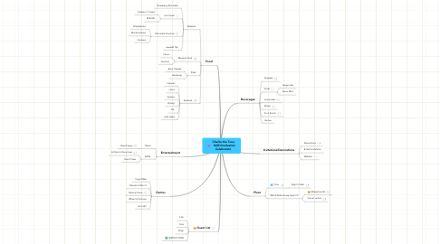 Mind Map: Charlie the Tuna    NIM Graduation Celebration