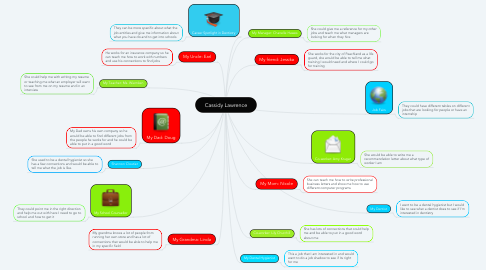 Mind Map: Cassidy Lawrence
