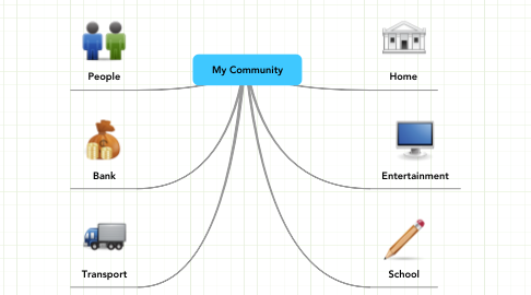 Mind Map: My Community