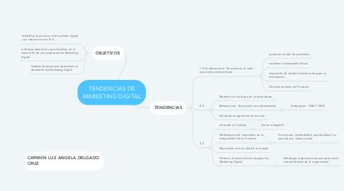 Mind Map: TENDENCIAS DE MARKETING DIGITAL