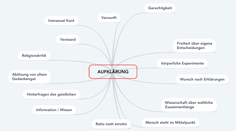 Mind Map: AUFKLÄRUNG